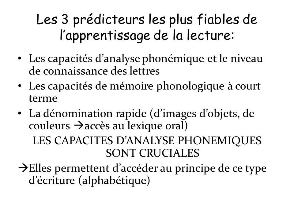 Les 3 prédicteurs les plus fiables de lapprentissage de la lecture: Les capacités danalyse phonémique et le niveau de connaissance des lettres Les cap