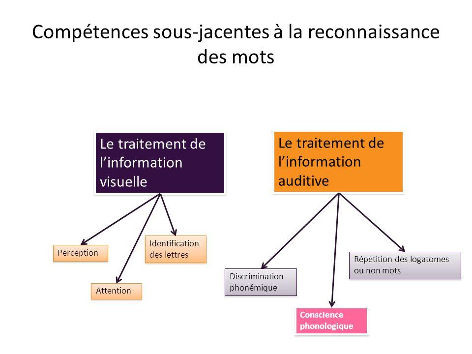 Compétences sous-jacentes à la reconnaissance des mots Le traitement de linformation visuelle Le traitement de linformation auditive Perception Attent