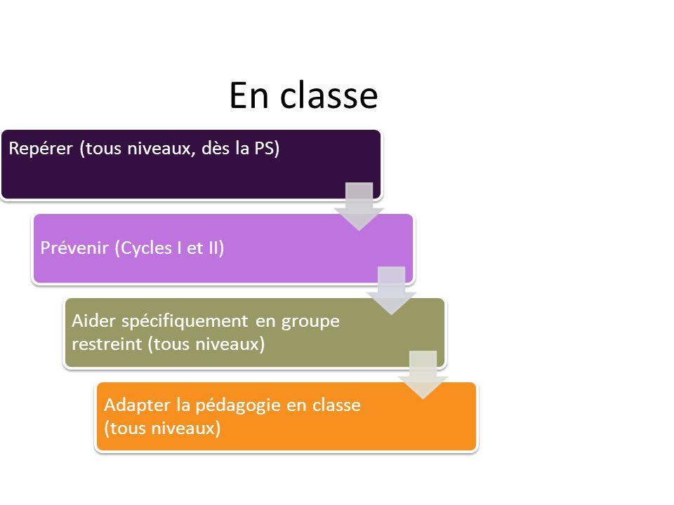 En classe Repérer (tous niveaux, dès la PS) Prévenir (Cycles I et II) Aider spécifiquement en groupe restreint (tous niveaux) Adapter la pédagogie en