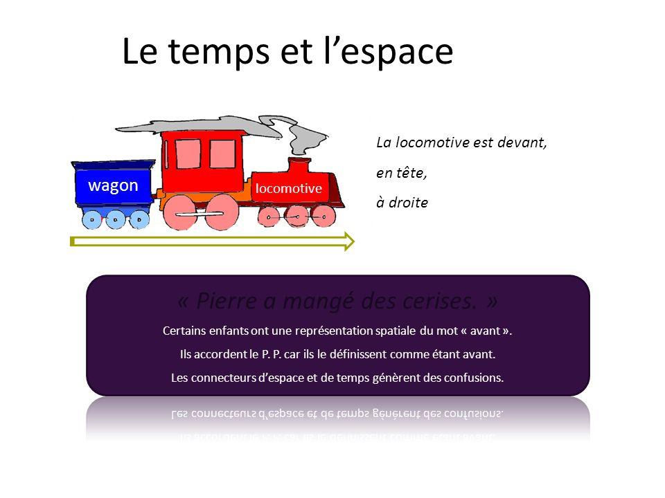 La locomotive est devant, en tête, à droite Le temps et lespace wagon locomotive