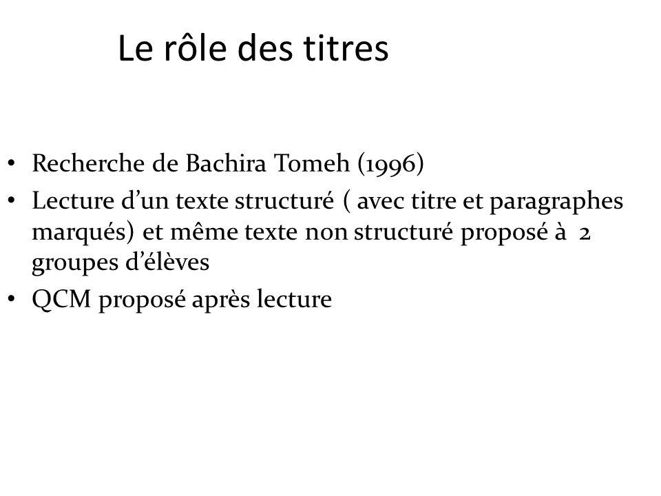 Le rôle des titres Recherche de Bachira Tomeh (1996) Lecture dun texte structuré ( avec titre et paragraphes marqués) et même texte non structuré prop
