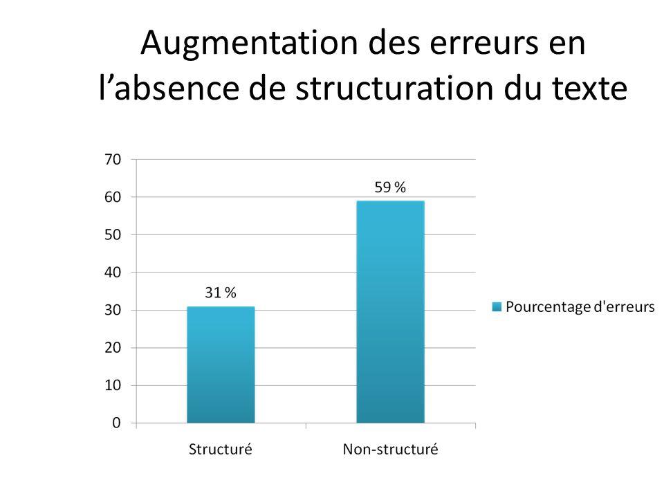 Augmentation des erreurs en labsence de structuration du texte