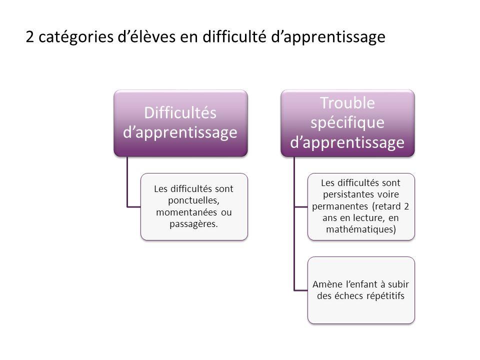 2 catégories délèves en difficulté dapprentissage Difficultés dapprentissage Les difficultés sont ponctuelles, momentanées ou passagères. Trouble spéc