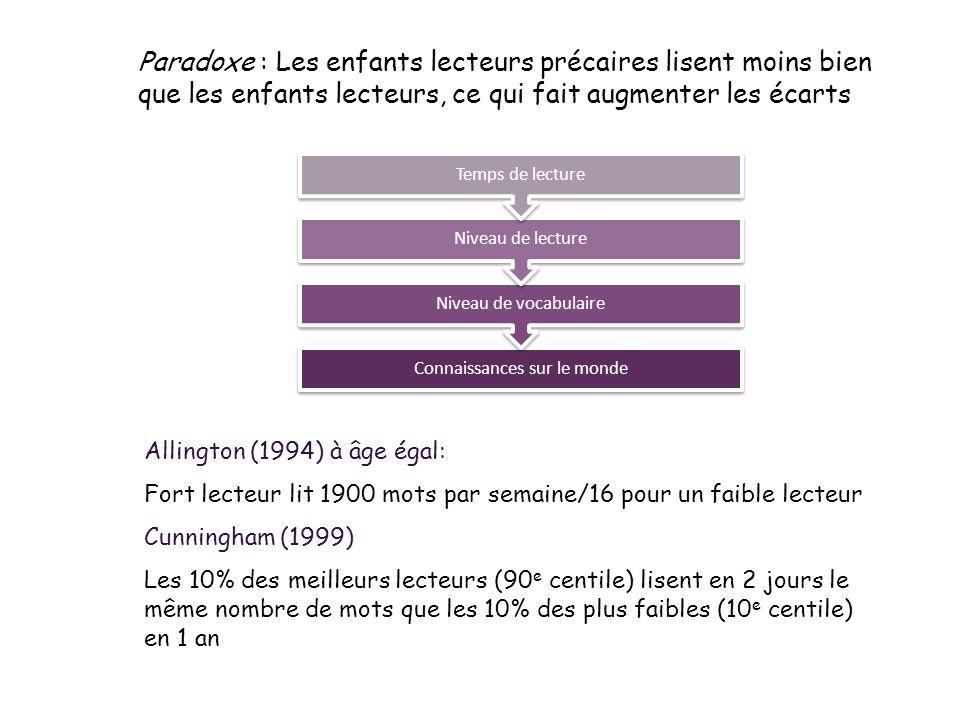 Paradoxe : Les enfants lecteurs précaires lisent moins bien que les enfants lecteurs, ce qui fait augmenter les écarts Connaissances sur le monde Nive