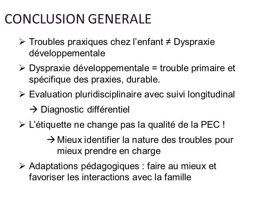 CONCLUSION GENERALE Troubles praxiques chez lenfant Dyspraxie développementale Dyspraxie développementale = trouble primaire et spécifique des praxies