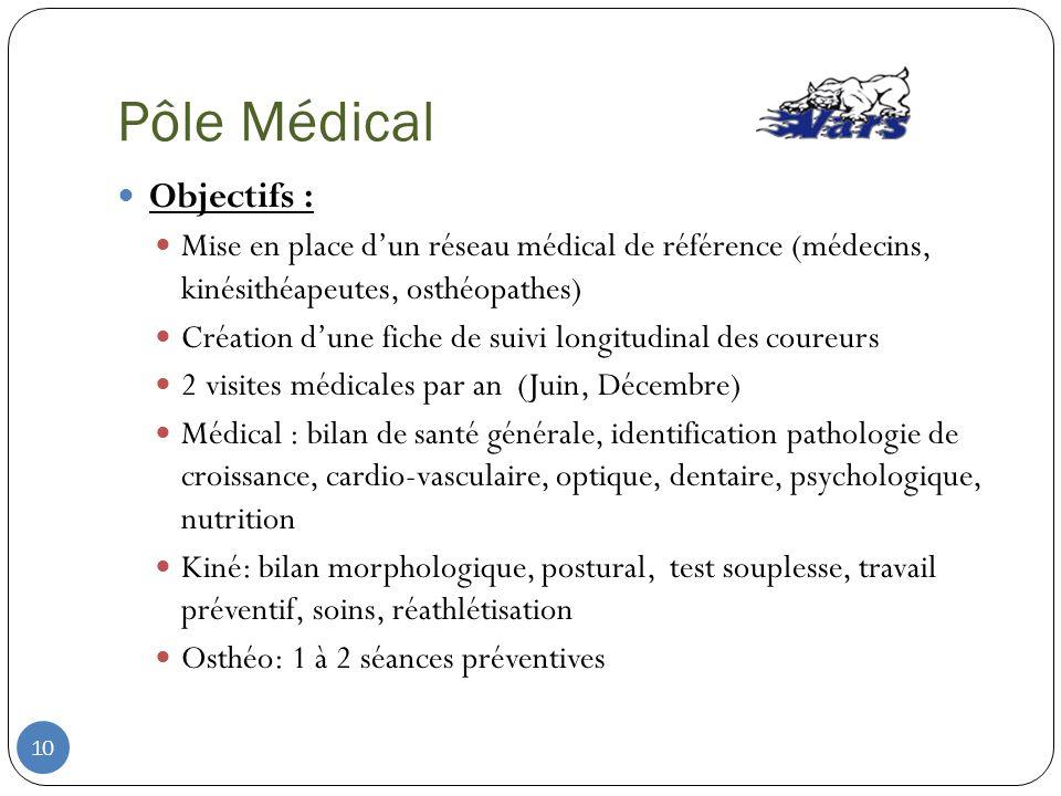 Pôle Médical Objectifs : Mise en place dun réseau médical de référence (médecins, kinésithéapeutes, osthéopathes) Création dune fiche de suivi longitu