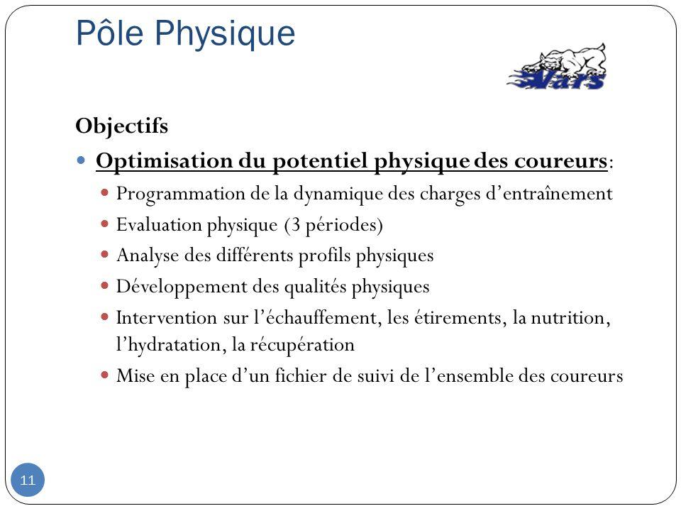 Pôle Physique Objectifs Optimisation du potentiel physique des coureurs: Programmation de la dynamique des charges dentraînement Evaluation physique (