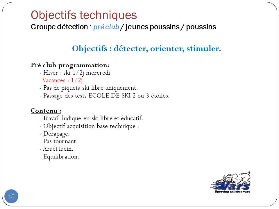 Objectifs techniques Groupe détection : pré club / jeunes poussins / poussins Objectifs : détecter, orienter, stimuler. Pré club programmation: - Hive