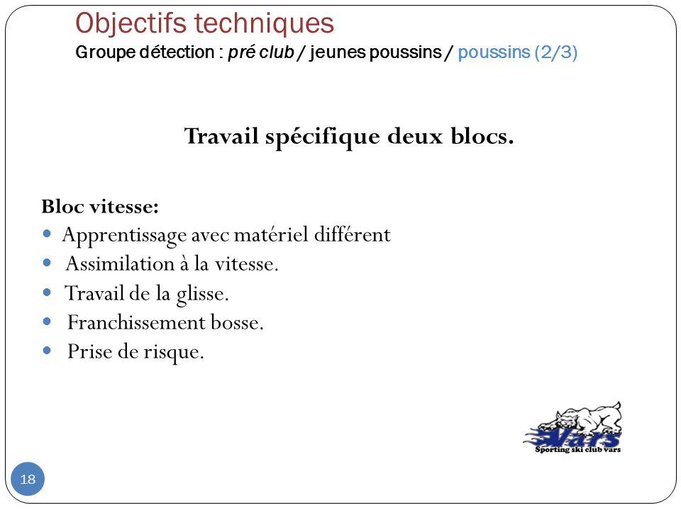 Travail spécifique deux blocs. Bloc vitesse: Apprentissage avec matériel différent Assimilation à la vitesse. Travail de la glisse. Franchissement bos