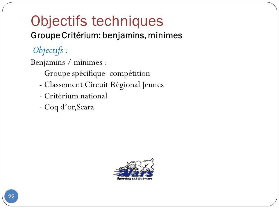 Objectifs techniques Groupe Critérium: benjamins, minimes Objectifs : Benjamins / minimes : - Groupe spécifique compétition - Classement Circuit Régio