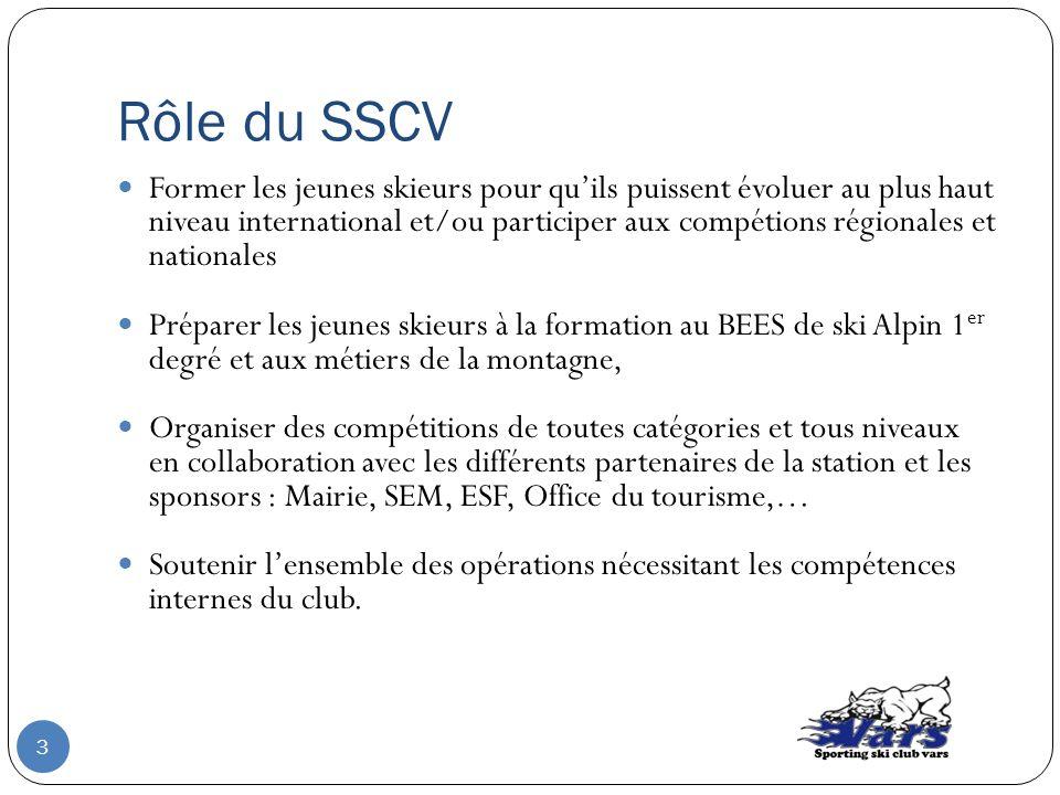 Rôle du SSCV Former les jeunes skieurs pour quils puissent évoluer au plus haut niveau international et/ou participer aux compétions régionales et nat