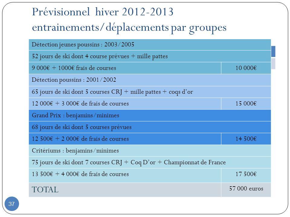 37 Prévisionnel hiver 2012-2013 entrainements/déplacements par groupes Détection jeunes poussins : 2003/2005 52 jours de ski dont 4 course prévues + m