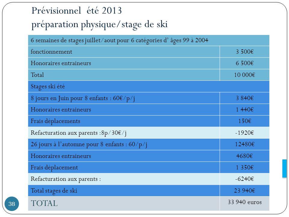 Prévisionnel été 2013 préparation physique/stage de ski 6 semaines de stages juillet/aout pour 6 catégories d âges 99 à 2004 fonctionnement3 500 Honor