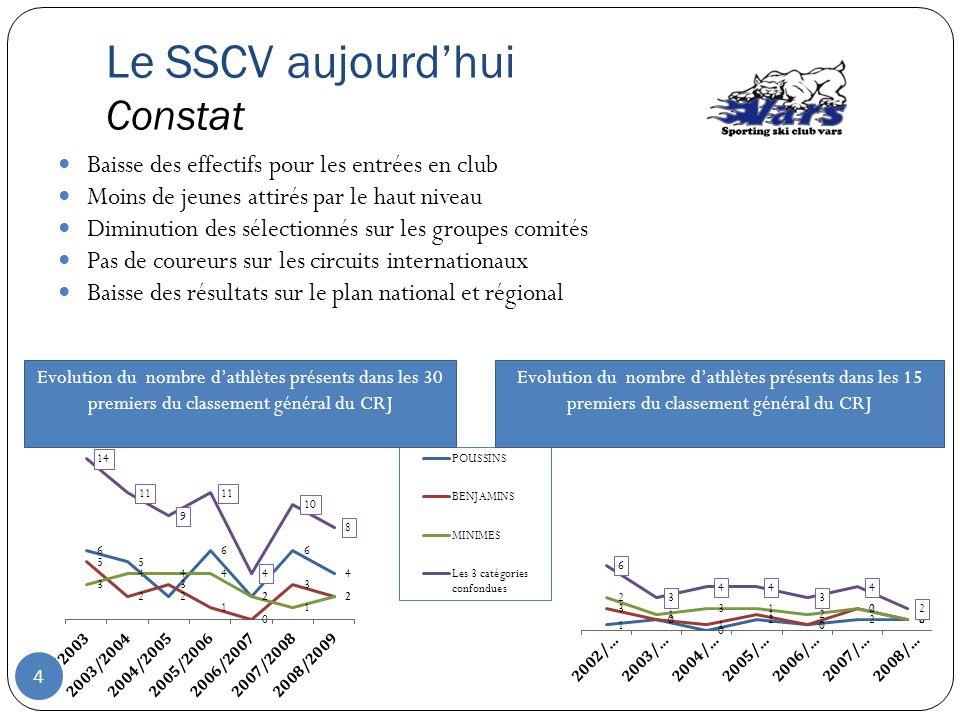Le SSCV aujourdhui Constat Baisse des effectifs pour les entrées en club Moins de jeunes attirés par le haut niveau Diminution des sélectionnés sur le