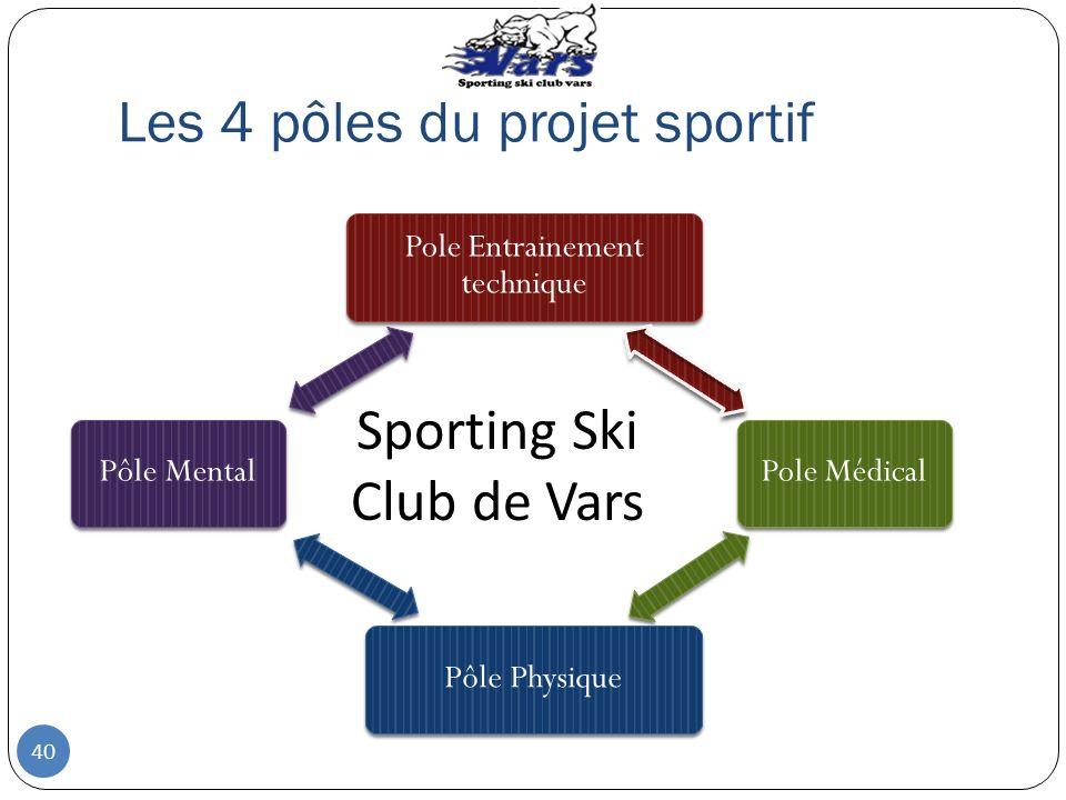 Les 4 pôles du projet sportif Pole Entrainement technique Pole MédicalPôle PhysiquePôle Mental Sporting Ski Club de Vars 40