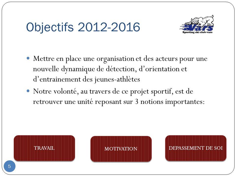 Objectifs 2012-2016 Mettre en place une organisation et des acteurs pour une nouvelle dynamique de détection, dorientation et dentrainement des jeunes