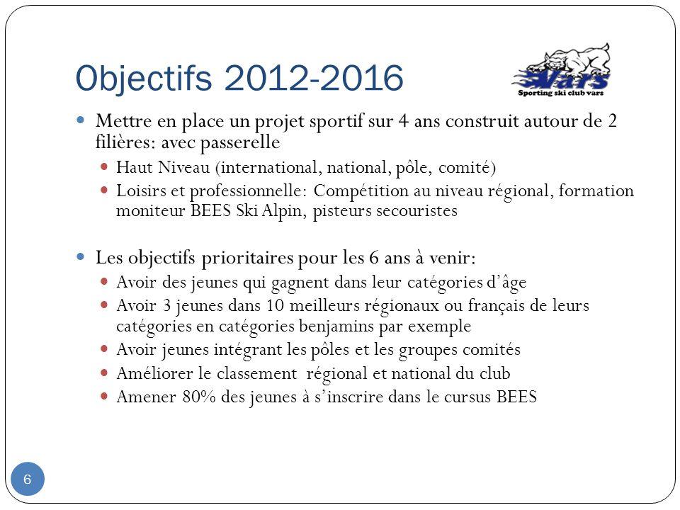 Objectifs 2012-2016 Mettre en place un projet sportif sur 4 ans construit autour de 2 filières: avec passerelle Haut Niveau (international, national,