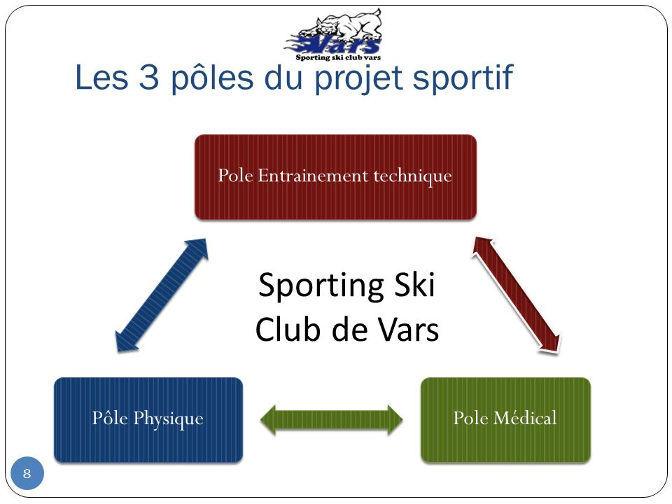 Les 3 pôles du projet sportif Pole Entrainement techniquePole MédicalPôle Physique Sporting Ski Club de Vars 8