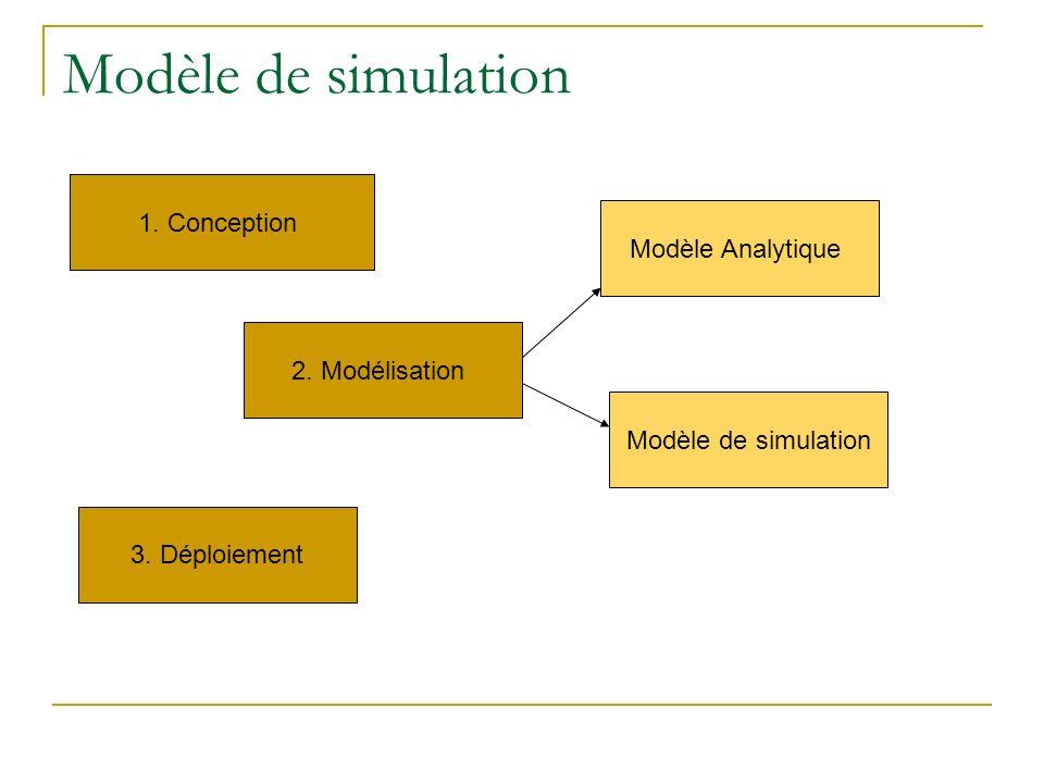 Modèle de simulation 1. Conception 2. Modélisation 3. Déploiement Modèle Analytique Modèle de simulation