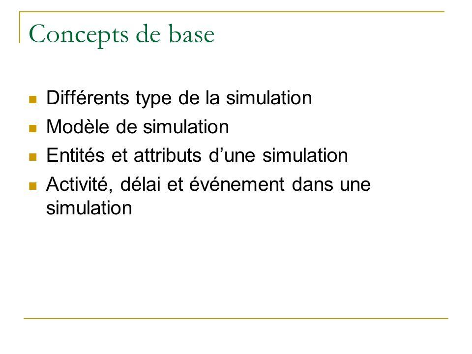 Concepts de base Différents type de la simulation Modèle de simulation Entités et attributs dune simulation Activité, délai et événement dans une simu