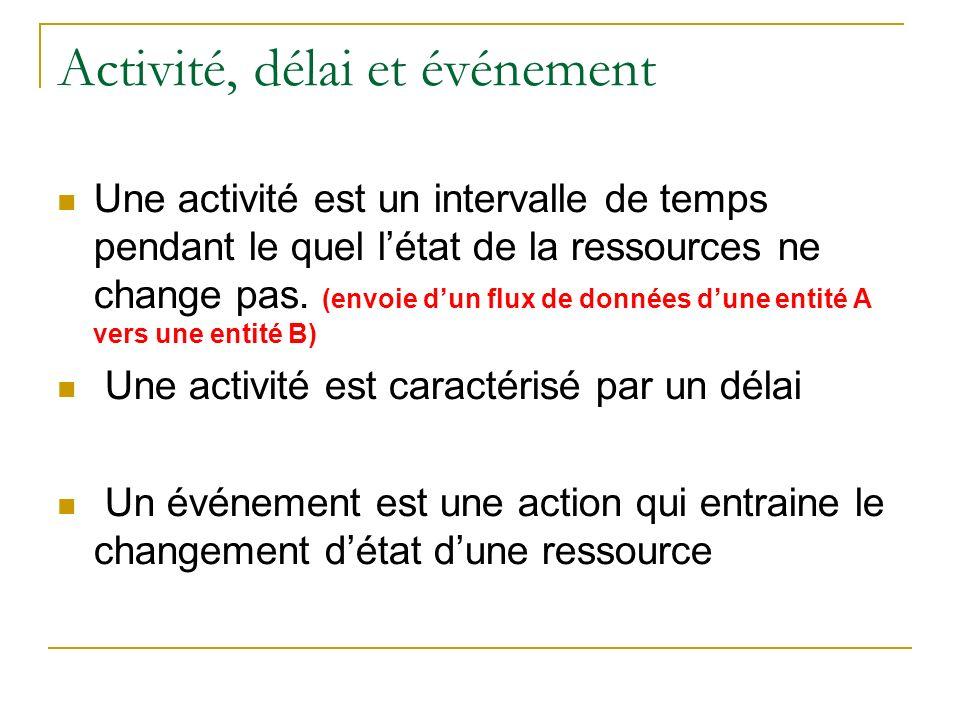 Activité, délai et événement Une activité est un intervalle de temps pendant le quel létat de la ressources ne change pas. (envoie dun flux de données