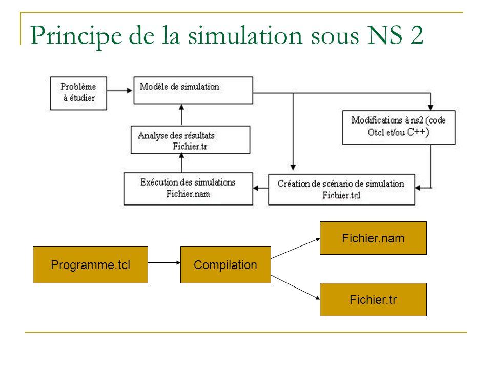 Principe de la simulation sous NS 2 Programme.tclCompilation Fichier.nam Fichier.tr