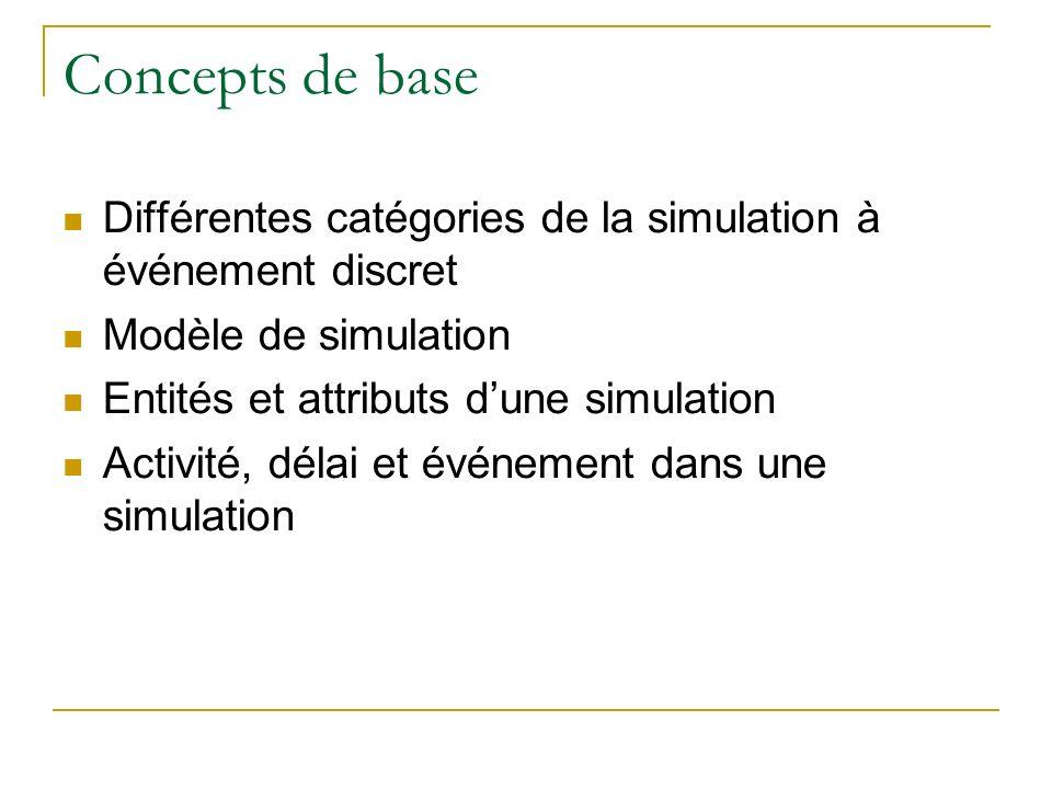 Concepts de base Différentes catégories de la simulation à événement discret Modèle de simulation Entités et attributs dune simulation Activité, délai