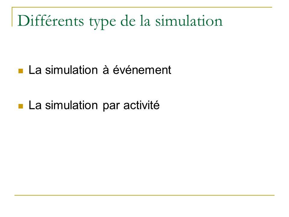 Différents type de la simulation La simulation à événement La simulation par activité