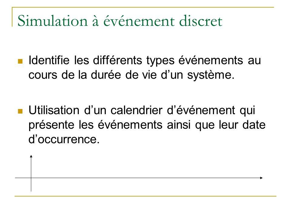 Simulation à événement discret Identifie les différents types événements au cours de la durée de vie dun système. Utilisation dun calendrier dévénemen