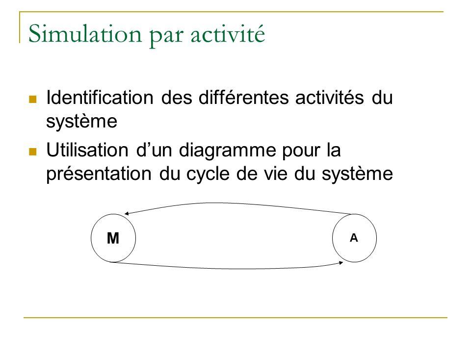 Simulation par activité Identification des différentes activités du système Utilisation dun diagramme pour la présentation du cycle de vie du système
