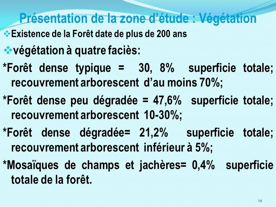 Présentation de la zone détude : Végétation Existence de la Forêt date de plus de 200 ans végétation à quatre faciès: *Forêt dense typique = 30, 8% su