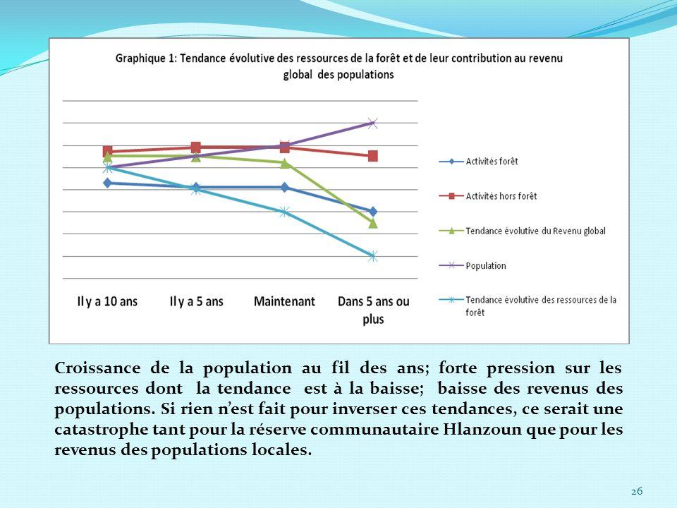 26 Croissance de la population au fil des ans; forte pression sur les ressources dont la tendance est à la baisse; baisse des revenus des populations.