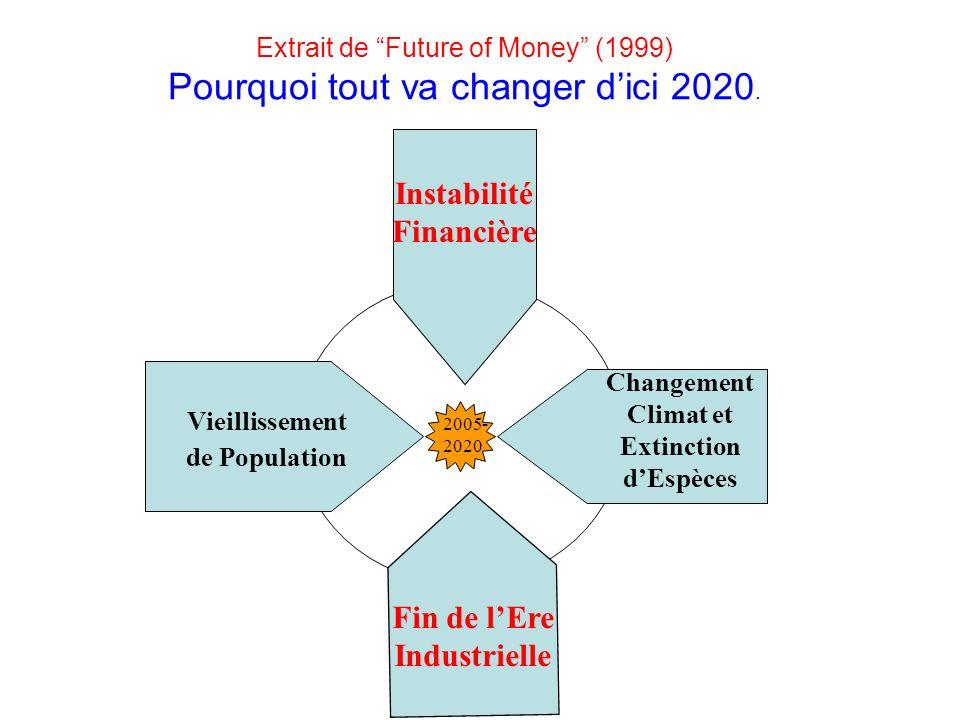 Extrait de Future of Money (1999) Pourquoi tout va changer dici 2020. 2005- 2020 Vieillissement de Population Fin de lEre Industrielle Changement Clim