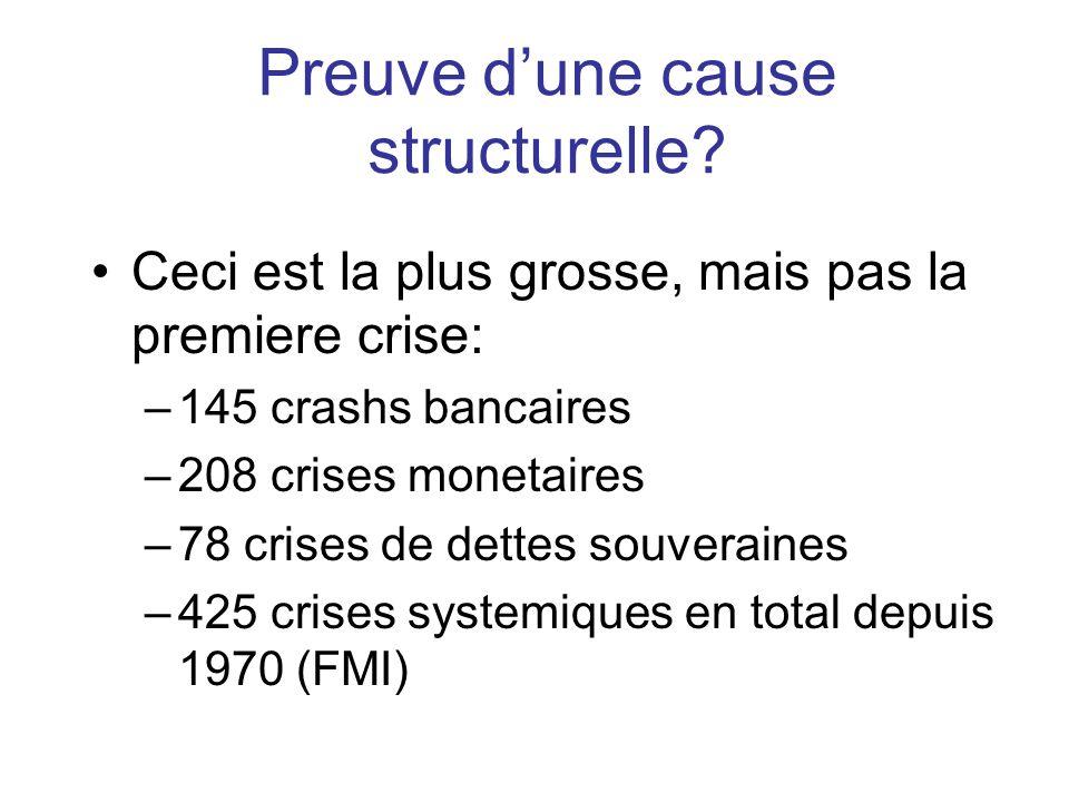 Preuve dune cause structurelle? Ceci est la plus grosse, mais pas la premiere crise: –145 crashs bancaires –208 crises monetaires –78 crises de dettes