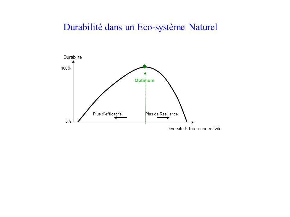 Durabilite Plus defficacité Plus de Resilience Diversite & Interconnectivite Optimum 100% 0% Durabilité dans un Eco-système Naturel