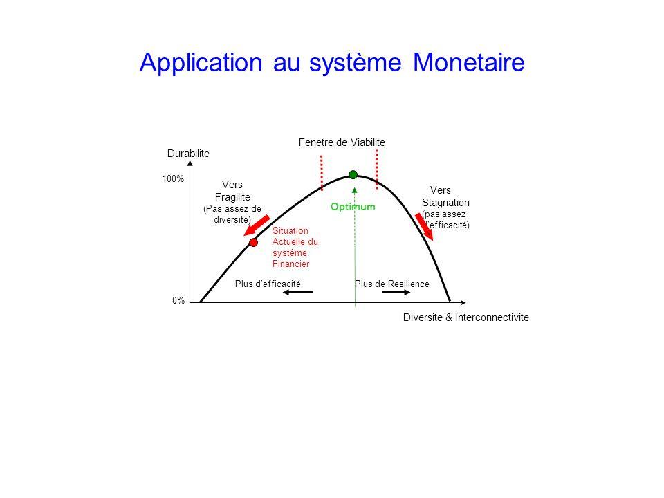 Durabilite Vers Stagnation (pas assez defficacité) Vers Fragilite (Pas assez de diversite) Plus defficacité Plus de Resilience Diversite & Interconnec
