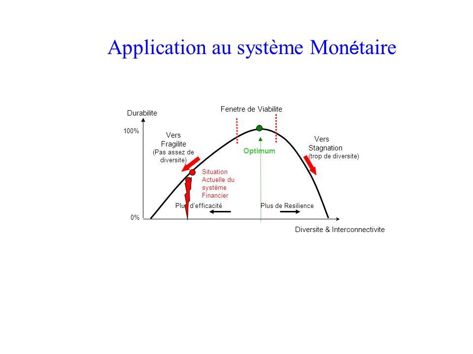 Durabilite Vers Stagnation (trop de diversite) Vers Fragilite (Pas assez de diversite) Plus defficacité Plus de Resilience Diversite & Interconnectivi