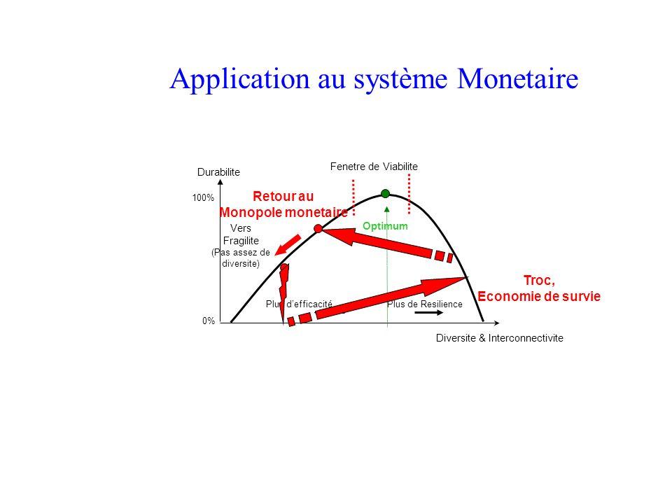 Durabilite Vers Fragilite (Pas assez de diversite) Plus defficacité Plus de Resilience Diversite & Interconnectivite Optimum 100% 0% Fenetre de Viabil