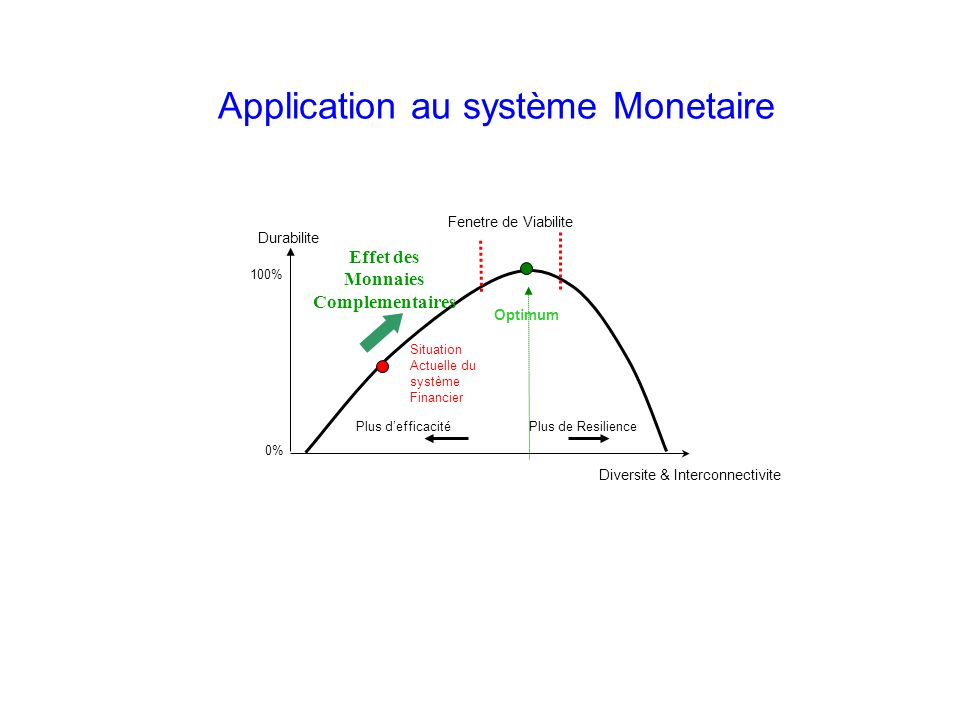 Durabilite Plus defficacité Plus de Resilience Diversite & Interconnectivite Optimum 100% 0% Fenetre de Viabilite Situation Actuelle du système Financ