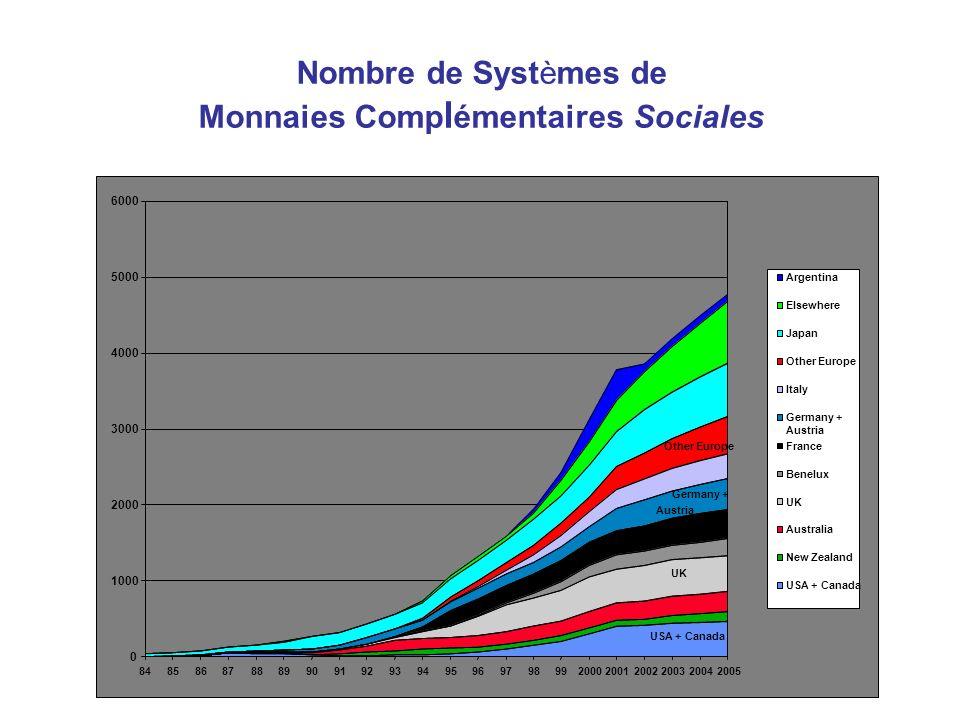 Nombre de Systèmes de Monnaies Comp l émentaires Sociales USA + Canada UK Benelux Germany + Austria Other Europe 0 1000 2000 3000 4000 5000 6000 84858