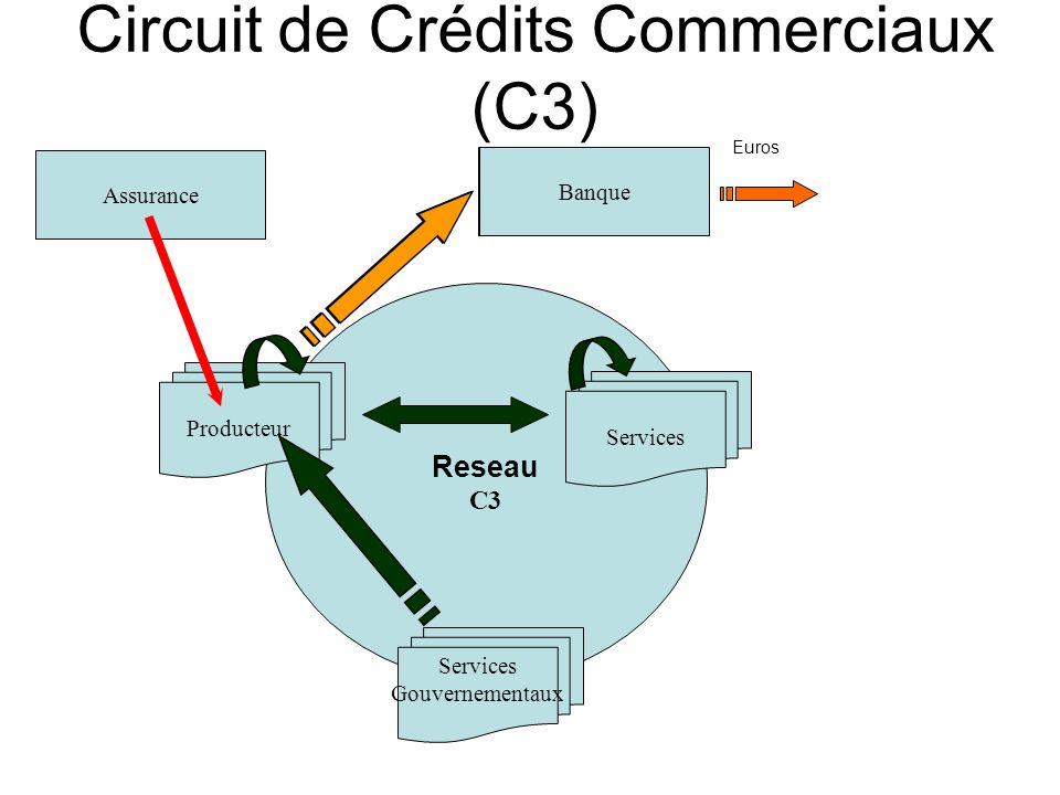 Reseau C3 Services Gouvernementaux Producteur Services Assurance Bank Euros Circuit de Crédits Commerciaux (C3) Banque