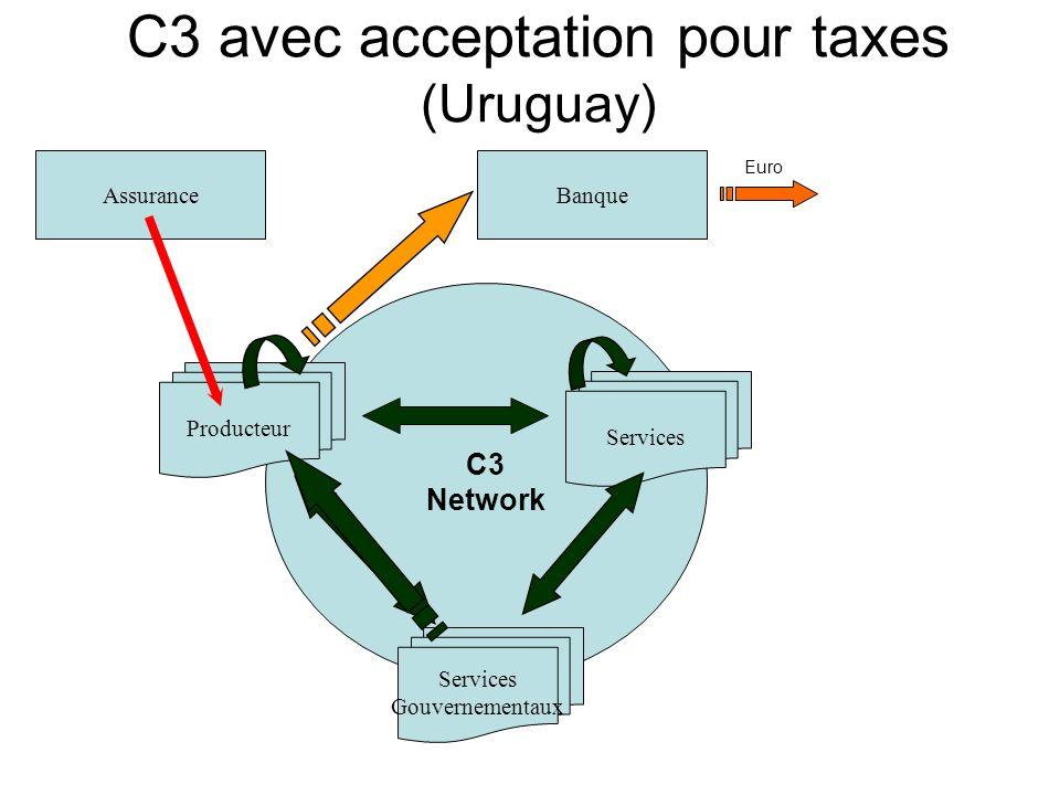 C3 Network Services Gouvernementaux Producteur Services Assurance Euro Banque C3 avec acceptation pour taxes (Uruguay)