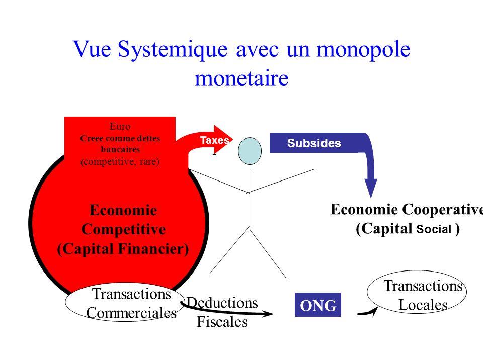 Vue Systemique avec un monopole monetaire Euro Creee comme dettes bancaires ( competitive, rare) Economie Competitive (Capital Financier) ONG Deductio