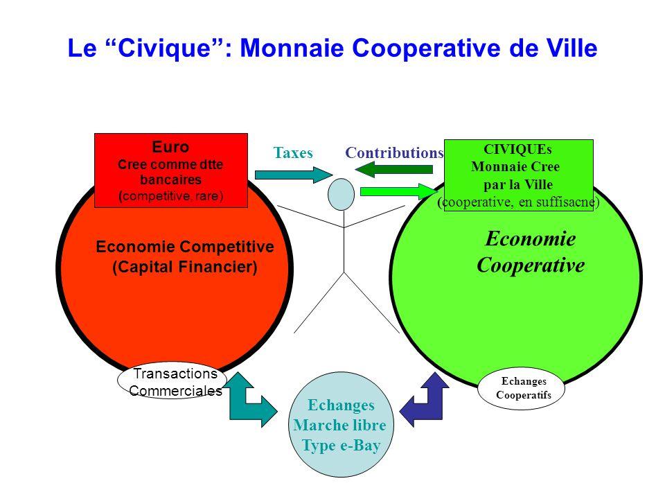 Le Civique: Monnaie Cooperative de Ville CIVIQUEs Monnaie Cree par la Ville (cooperative, en suffisacne) Economie Competitive (Capital Financier) Econ