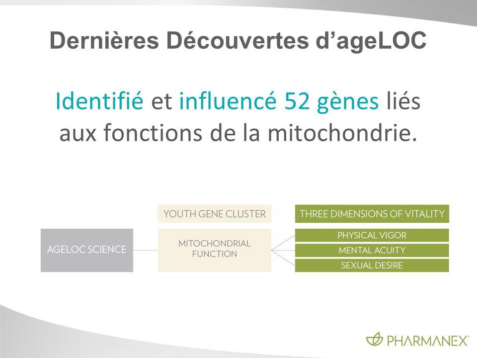 Dernières Découvertes dageLOC Identifié et influencé 52 gènes liés aux fonctions de la mitochondrie.