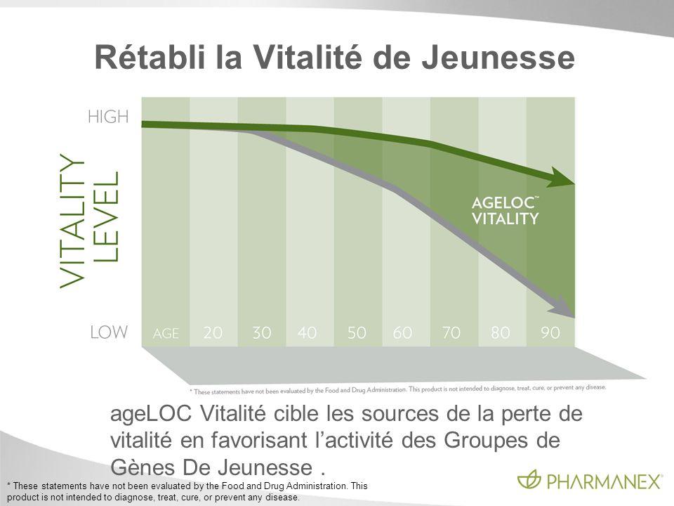 Rétabli la Vitalité de Jeunesse ageLOC Vitalité cible les sources de la perte de vitalité en favorisant lactivité des Groupes de Gènes De Jeunesse. *