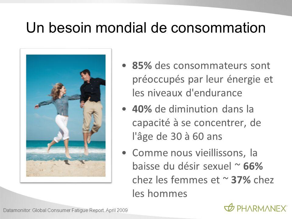 Datamonitor: Global Consumer Fatigue Report. April 2009 85% des consommateurs sont préoccupés par leur énergie et les niveaux d'endurance 40% de dimin