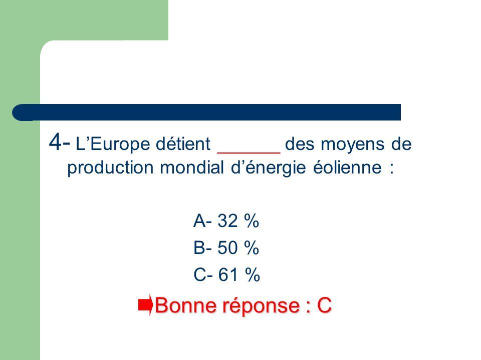4- LEurope détient ______ des moyens de production mondial dénergie éolienne : A- 32 % B- 50 % C- 61 % Bonne réponse : C