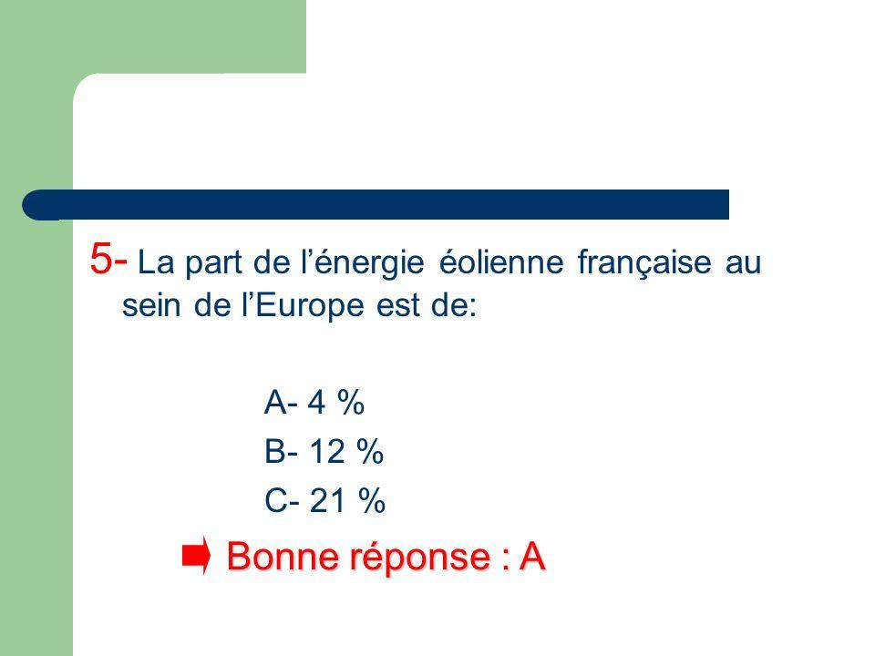 5- La part de lénergie éolienne française au sein de lEurope est de: A- 4 % B- 12 % C- 21 % Bonne réponse : A
