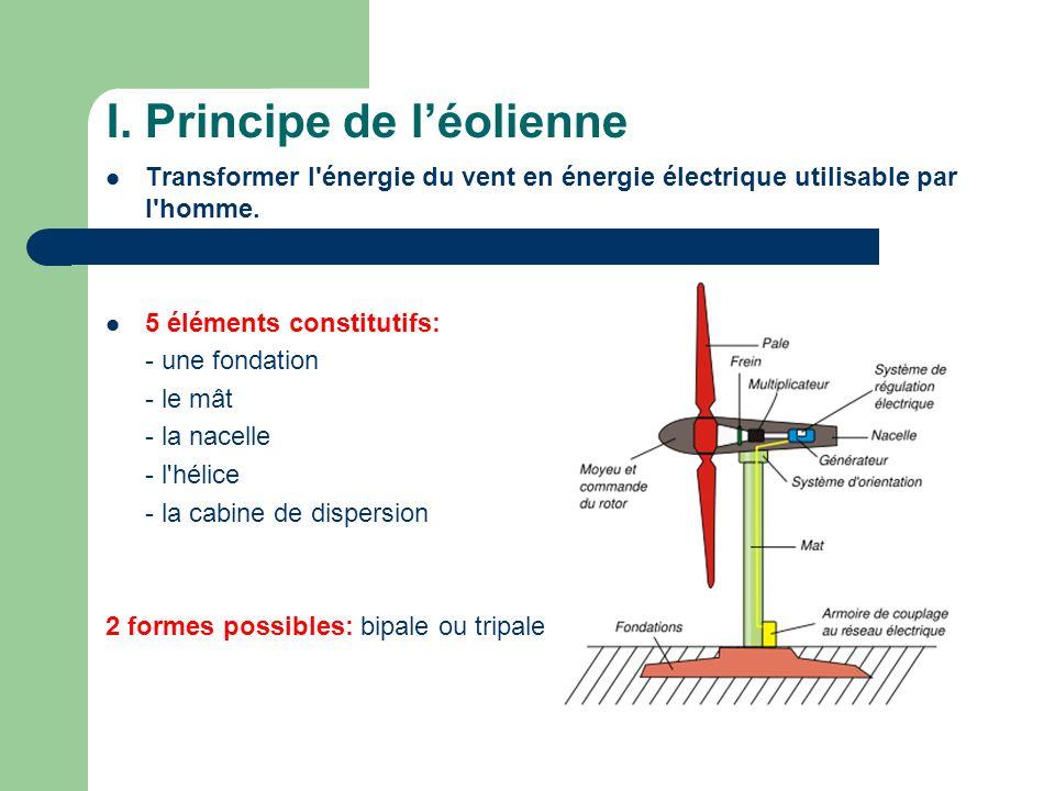 I. Principe de léolienne Transformer l'énergie du vent en énergie électrique utilisable par l'homme. 5 éléments constitutifs: - une fondation - le mât